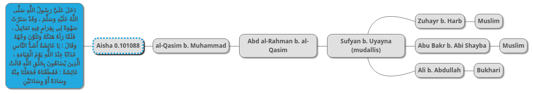 The Hawramani Institute | The Blog of Western Islamic